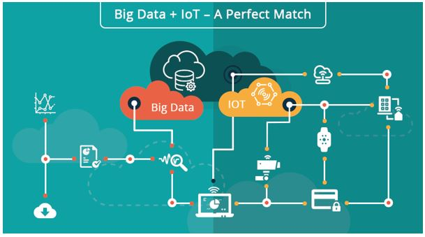 Big Data And IoT – A Perfect & Synergetic Blend