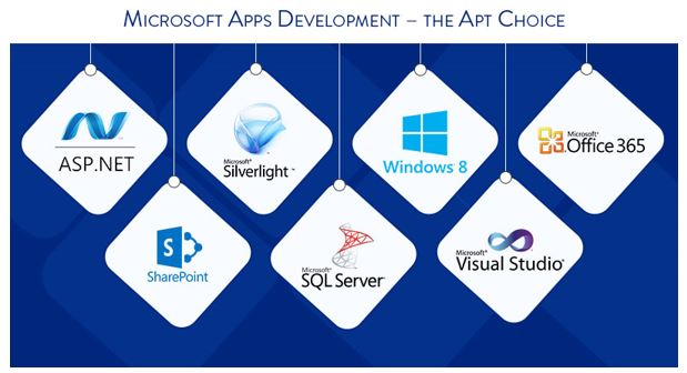 ASP .NET Development – a Sure Shot Roadmap to Organizational Success