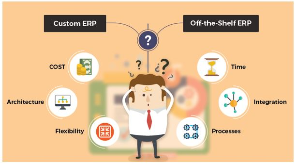 Custom ERP or Off-the-Shelf ERP – A Comparison to Stay