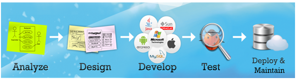 Build Bespoke Applications Through Custom Software Development