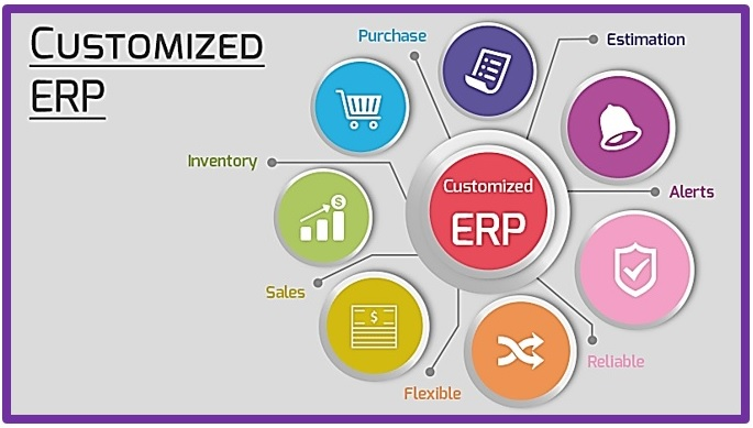 Assuring RoI with a Thoughtful Custom ERP Solution