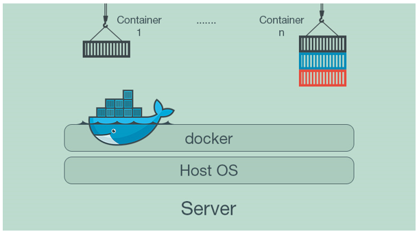Modern Approach to Deployment through Container Virtualization Technology with Docker