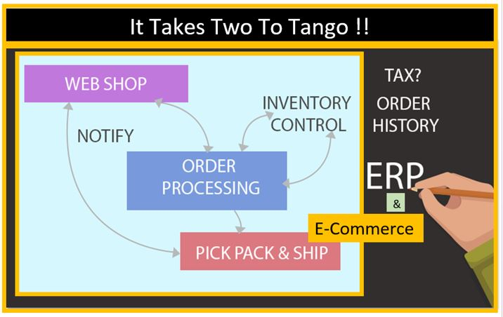 It Takes Two to Tango. E-Commerce and Enterprise Resource Planning