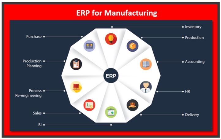 The Best Tool for the Manufacturing Industry – Enterprise Resource Planning