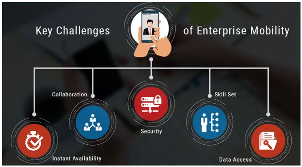 Enterprise Mobility Challenges IT Leaders Meet and How to Address Them