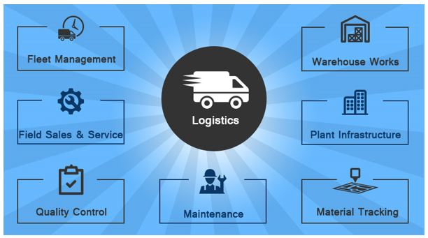 Enterprise Mobility Solutions – A Sure Shot Success Factor in Supply Chain and Logistics