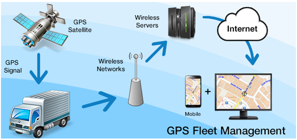 Proficient Monitoring With GPS Fleet Tracking