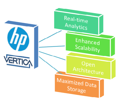 HP Vertica – The Perfect Choice for Big Data Analytics