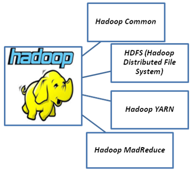 Apache Hadoop – Taking a Big Leap In Big Data