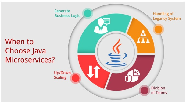 Java Micro-Services Architecture – The Rising Trend