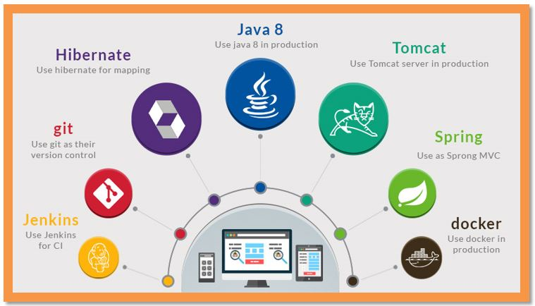 The Java Development Menu – Hot & Refreshing All Through the Years