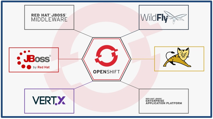 OpenShift for Java and More