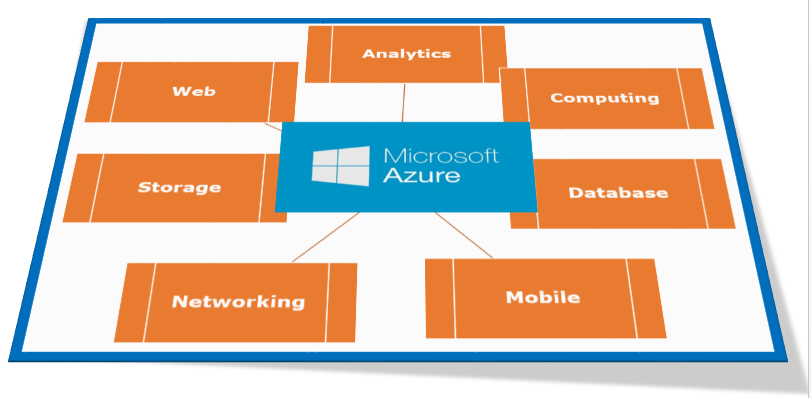 Microsoft Azure – Cloud Computing with Integrated Services at its Best