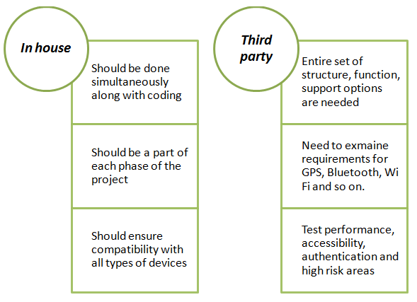 Mobile App Testing – A Key To Ensure Robust Apps
