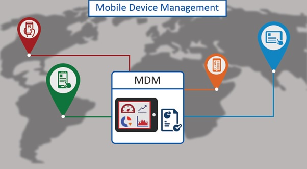 Enterprise Mobility Management – Harness Its Power to Maximize ROI