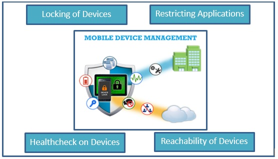 Mobile Device Management – the Need for Today