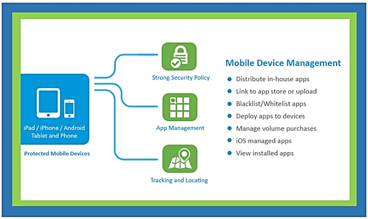 Getting the Most out of Mobile Device Management