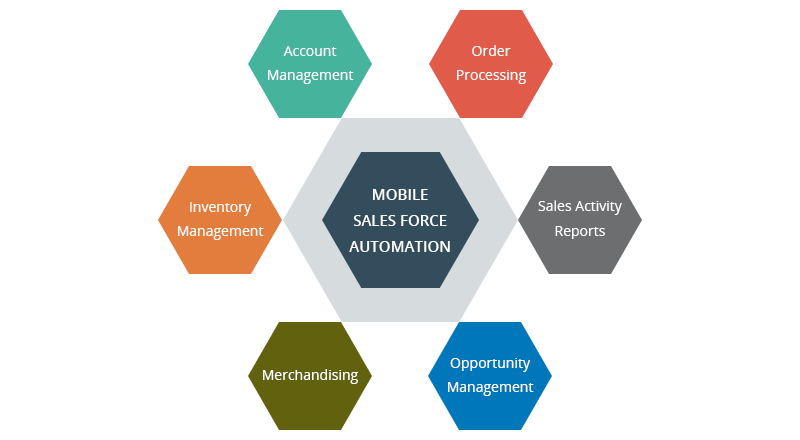 10 Reality Checks Prior To Implementing Mobile Sales Force Automation