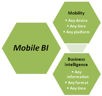 Mobile BI – The Infusion Of Two Powerful Technologies