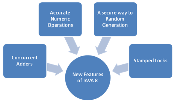 A Look At The Seemingly Uncharted Features in Java 8