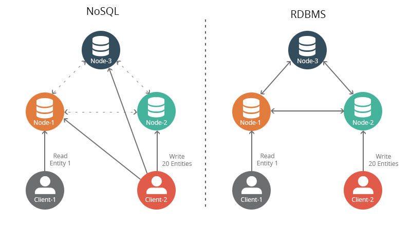 NoSQL – Creating Waves In The Database Community