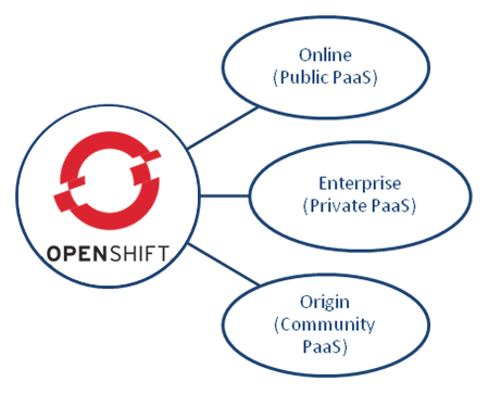 OpenShift – Your New Java PaaS Platform from Red Hat