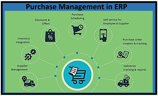 Enhancing Purchase Management with Custom ERP Solutions