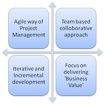 Agile Scrum – The Pertinent Way To Project Management