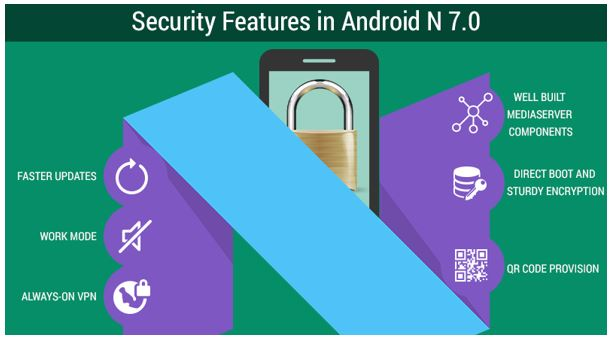 Google Unveils Enhanced Security Features in Android 7.0 Nougat
