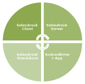 Selendroid – Selenium for Android