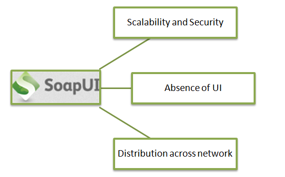 SoapUI – A Web Service Testing Tool And Its Challenges