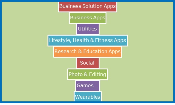 The Genres of Android Apps