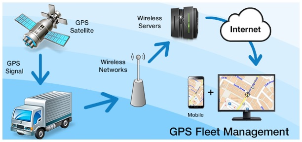Keep a Stringent Eye on your Vehicles with a Robust GPS Fleet Tracking System