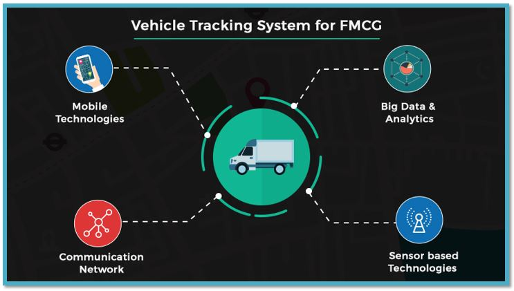 Beyond Delivering for FMCG, Contemporary Vehicle Tracking Software