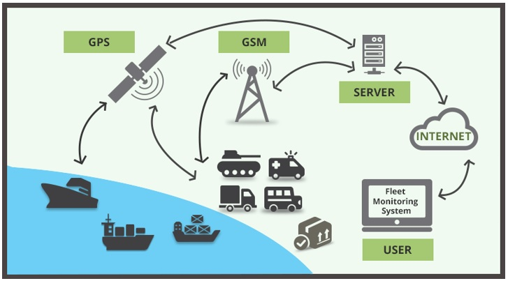 GPS Vehicle Tracking Systems – Versatile and Contemporary