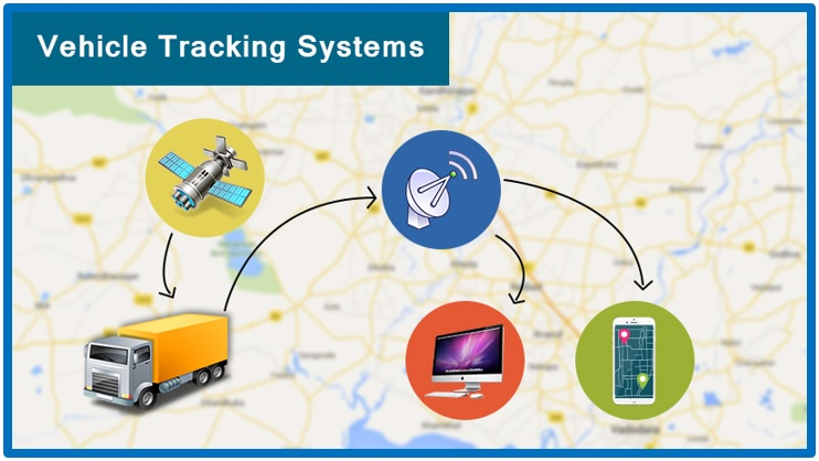 Vehicle Tracking System, A Niche Technology for Value Addition and More