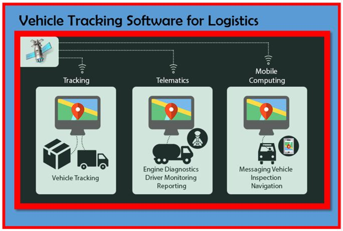 A Roadmap to Success – Vehicle Tracking Software for Logistics