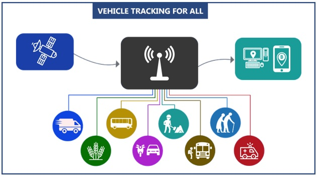 Applications of Vehicle Tracking Software getting Interesting Every Day