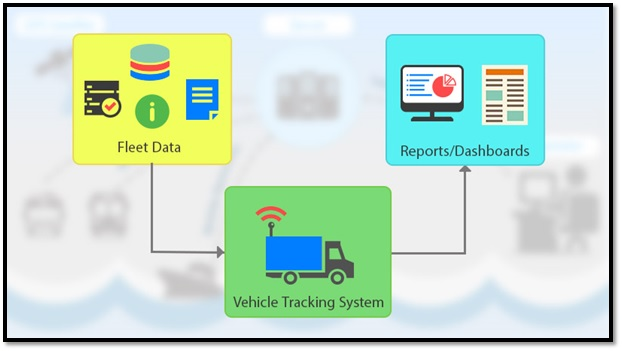 Vehicle Tracking System – Unearth the Genuine Potential of Fleet Tracking Data