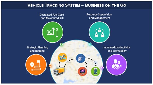 Vehicle Tracking System – For Business on the Go