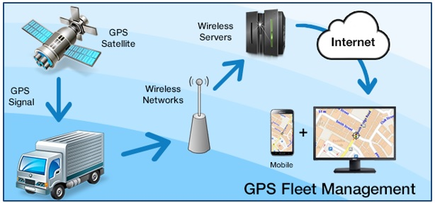 Seamless Management and Monitoring of Vehicles with a Comprehensive Vehicle Tracking System