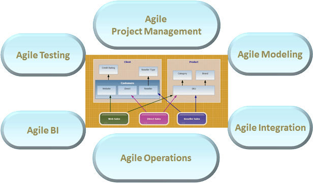 Agile BI – The Key To Swift and Intelligent Business