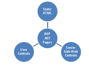 Characteristics of Asp .Net Pages