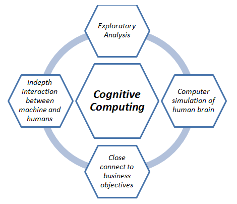 Cognitive Computing – A Step Ahead