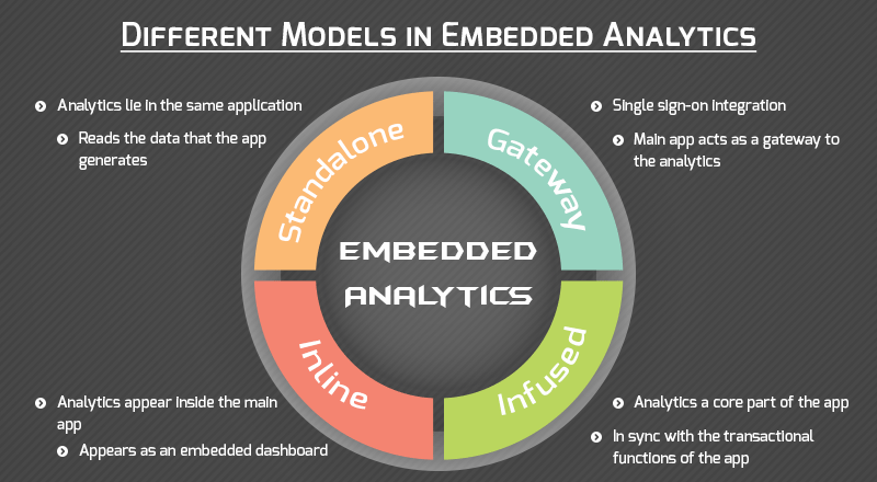Bringing Together Embedded Analytics and BI Solutions