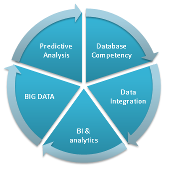 Smarten your Business with BI Solutions Offered By SPEC INDIA