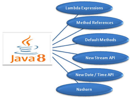 Java 8 – A Giant Leap in the Java Community