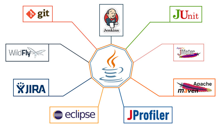 Top Java Tools for Implementing the Java Lifecycle