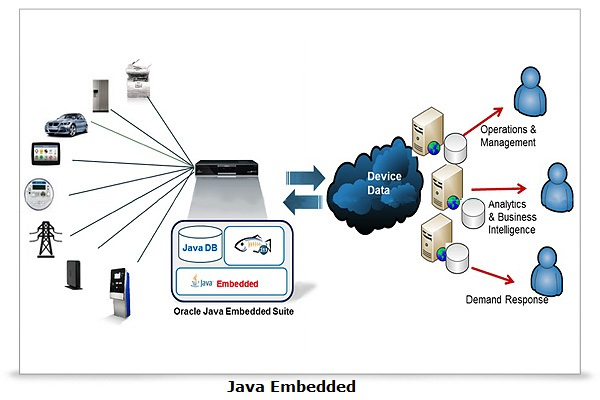 Why Is Java Embedded A Boon To The Industry?