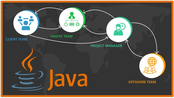 Prudent Planning for Offshore Java Development